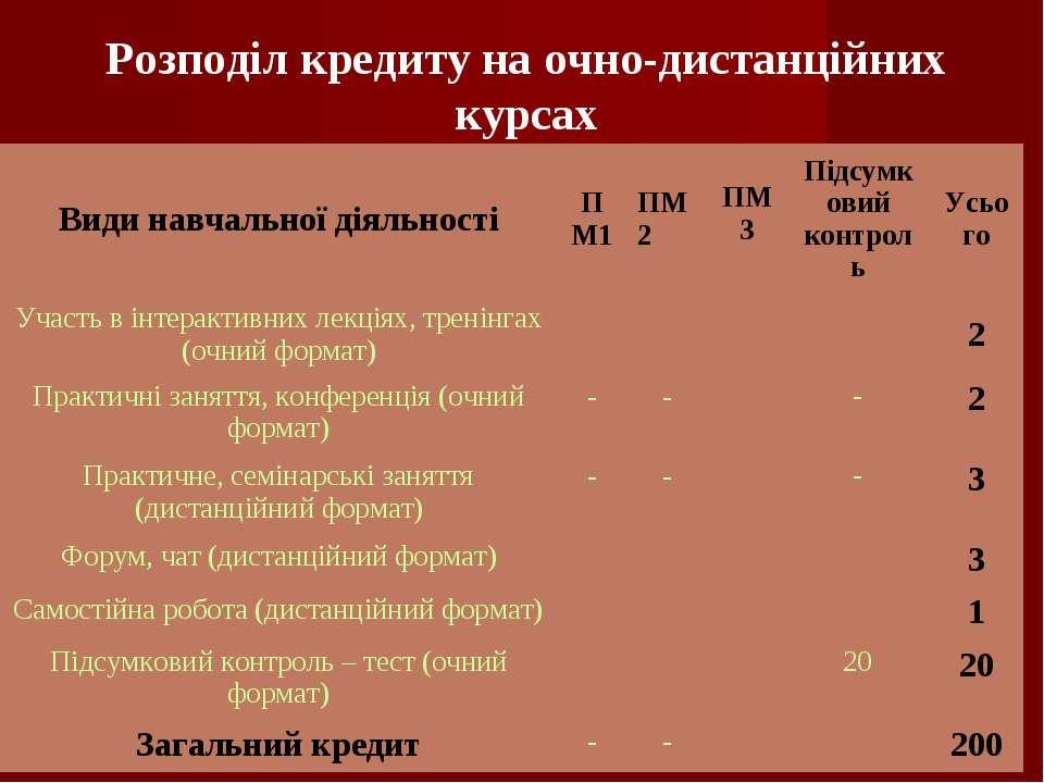 Розподіл кредиту на очно-дистанційних курсах Види навчальної діяльності ПМ1 П...
