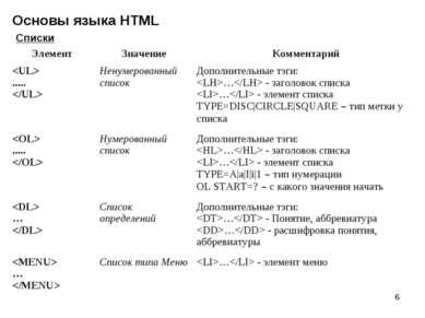 * Основы языка HTML Списки Элемент Значение Комментарий ..... Ненумерованный ...