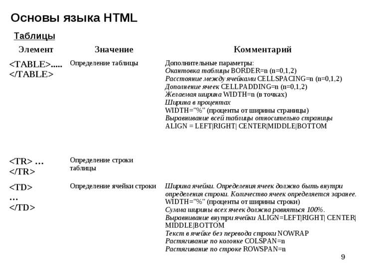 * Основы языка HTML Таблицы Элемент Значение Комментарий ..... Определение та...