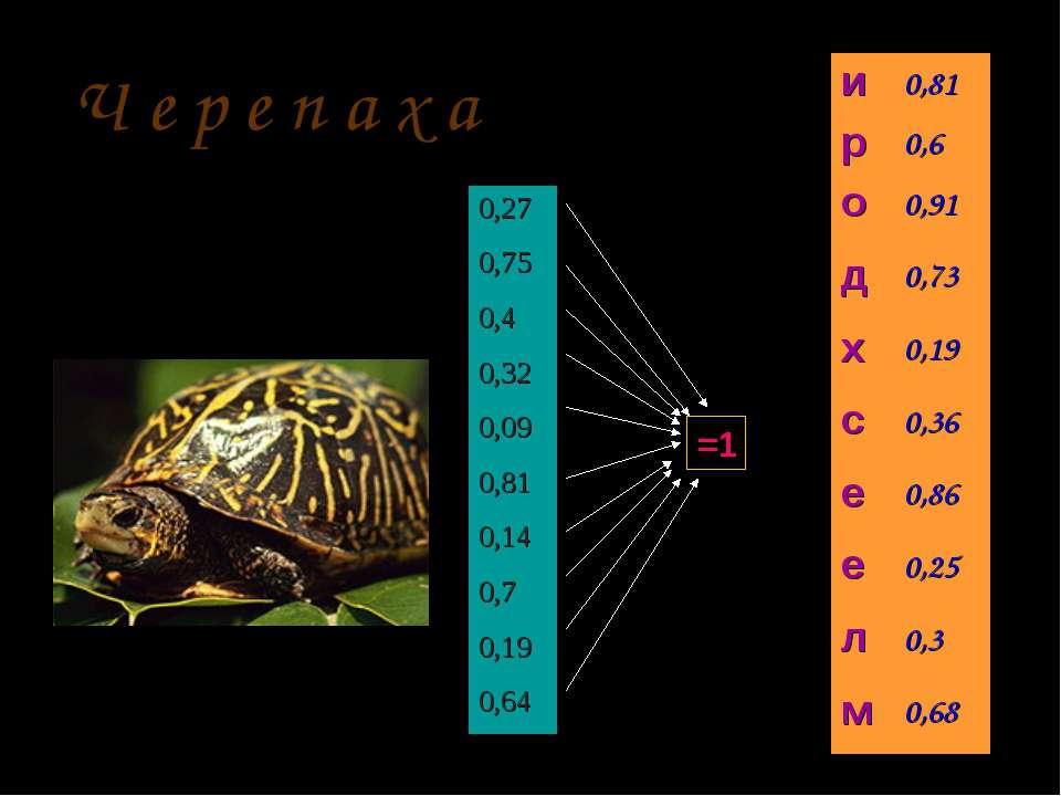 =1 Ч е р е п а х а 0,27 0,75 0,4 0,32 0,09 0,81 0,14 0,7 0,19 0,64 и 0,81 р 0...