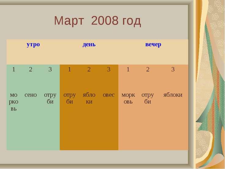 Март 2008 год утро день вечер 1 2 3 1 2 3 1 2 3 морковь сено отруби отруби яб...
