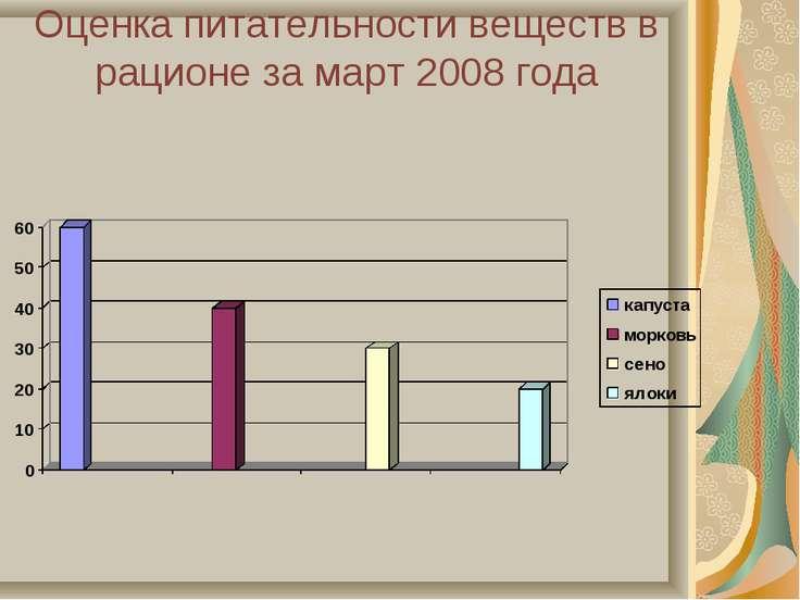 Оценка питательности веществ в рационе за март 2008 года