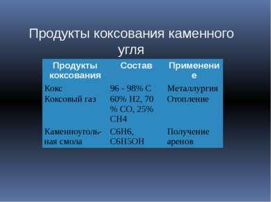 Продукты коксования каменного угля Продукты коксования Состав Применение Кокс...