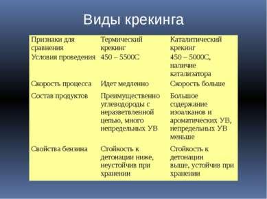 Виды крекинга Признаки для сравнения Термический крекинг Каталитический креки...