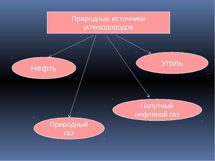 Природные источники углеводородов Нефть Уголь Природный газ Попутный нефтяной...