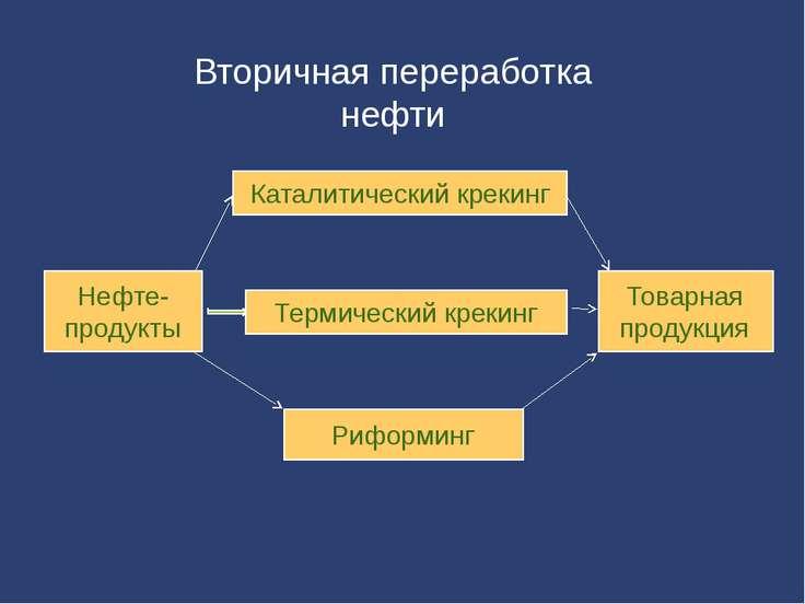 Нефте-продукты Товарная продукция Каталитический крекинг Термический крекинг ...