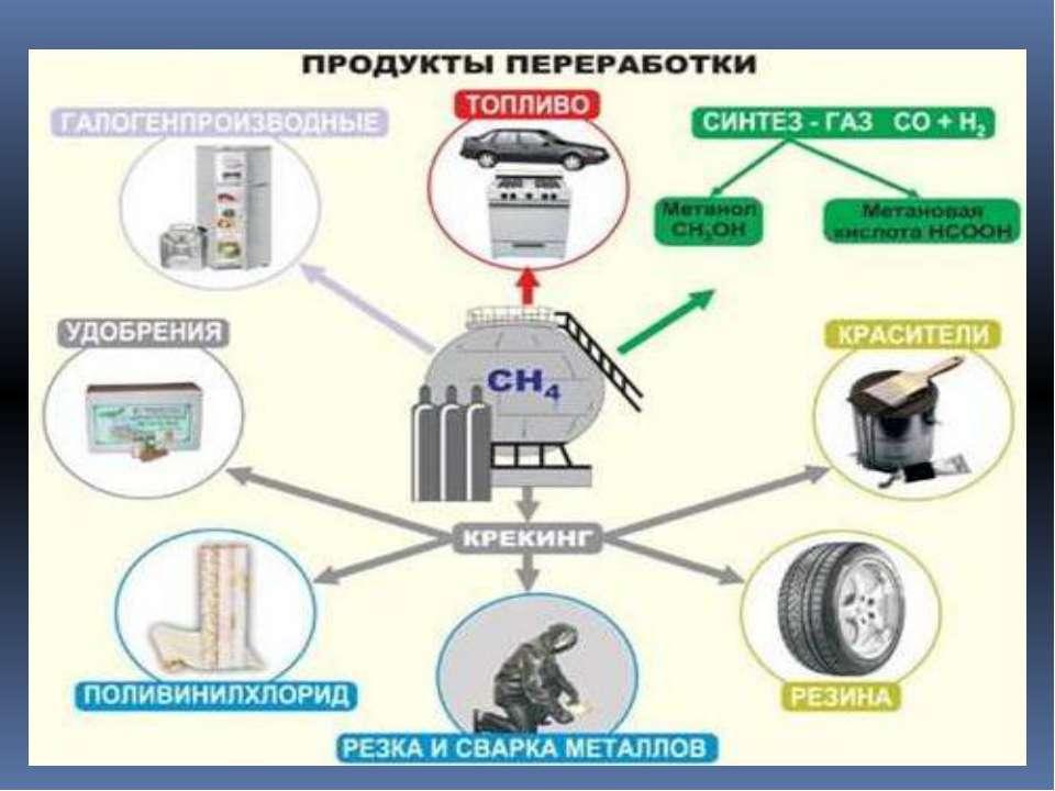 переработка природного газа в бензин для своего удобства