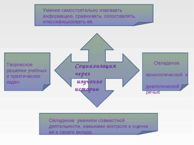 Социализация через изучение истории Умение самостоятельно извлекать информаци...