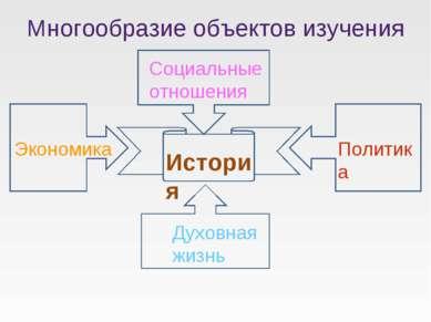 Многообразие объектов изучения История Экономика Политика Социальные отношени...