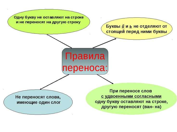 Правила переноса: Буквы й и ь не отделяют от стоящей перед ними буквы Одну бу...