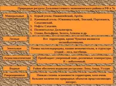 Природные ресурсы Дальневосточного экономического района в РФ в % Минеральные...