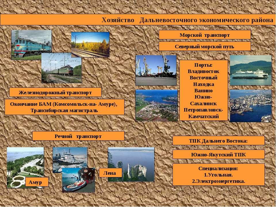 Хозяйство Дальневосточного экономического района Железнодорожный транспорт Ок...