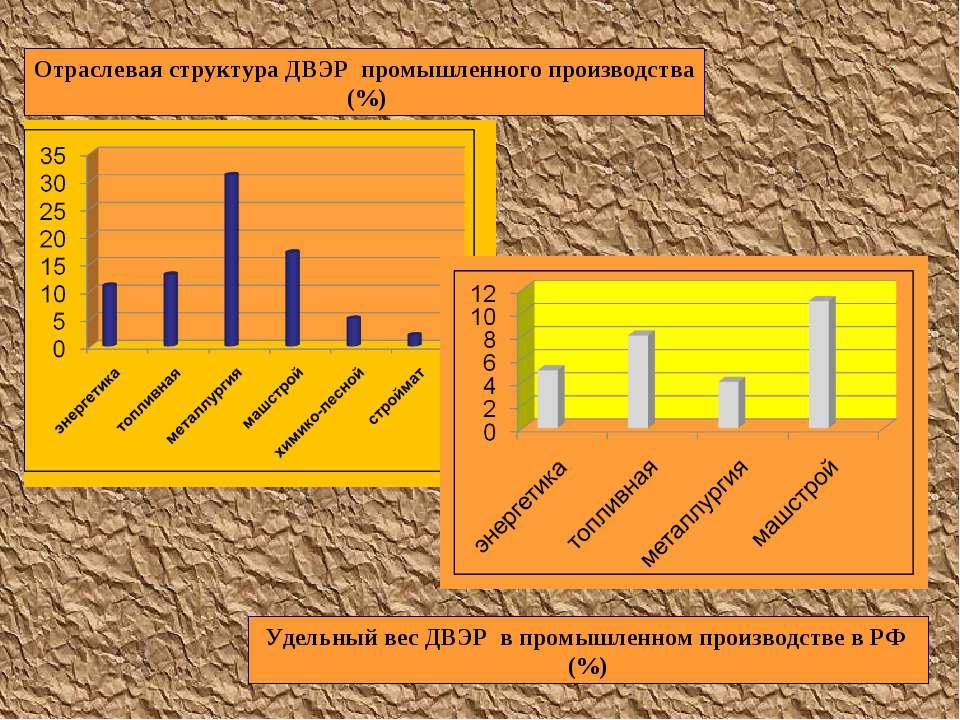 Отраслевая структура ДВЭР промышленного производства (%) Удельный вес ДВЭР в ...