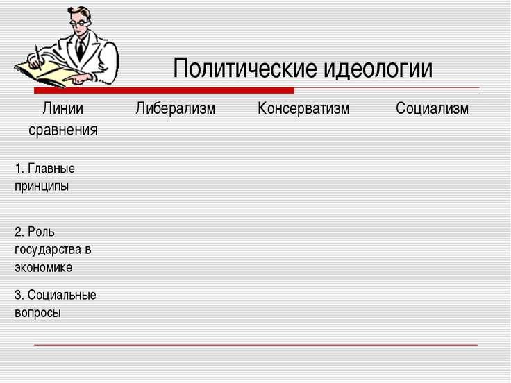 Политические идеологии Линии сравнения Либерализм Консерватизм Социализм 1. Г...