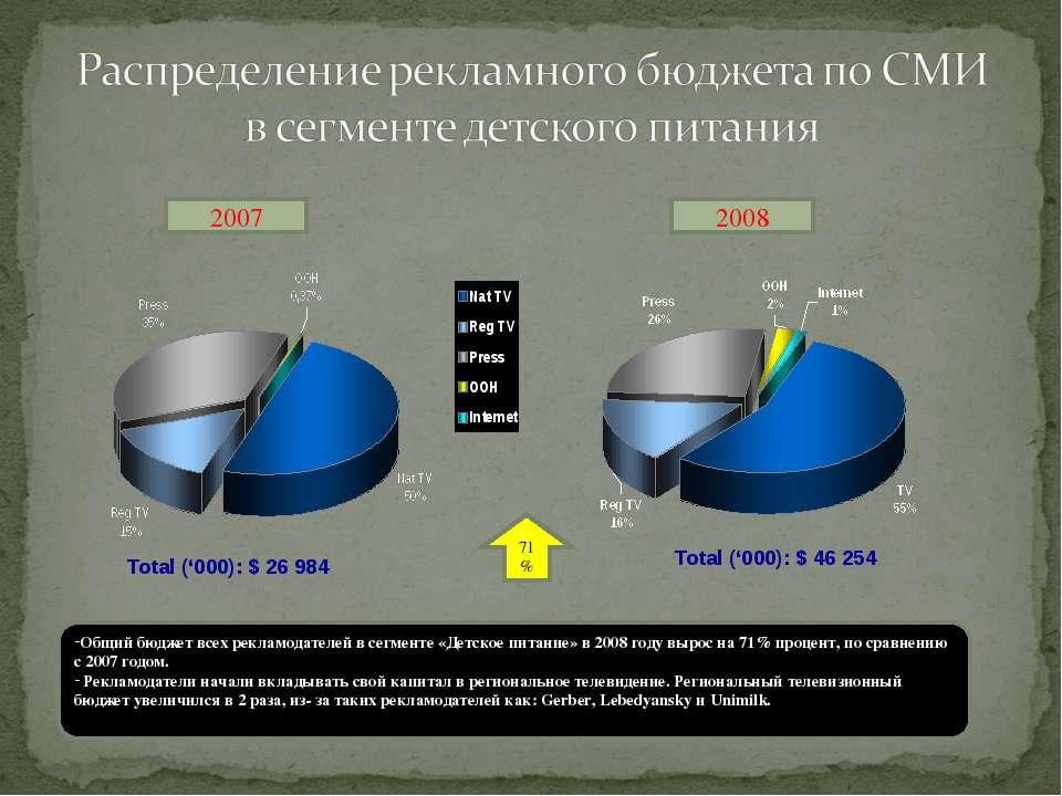 2007 2008 71% Общий бюджет всех рекламодателей в сегменте «Детское питание» в...