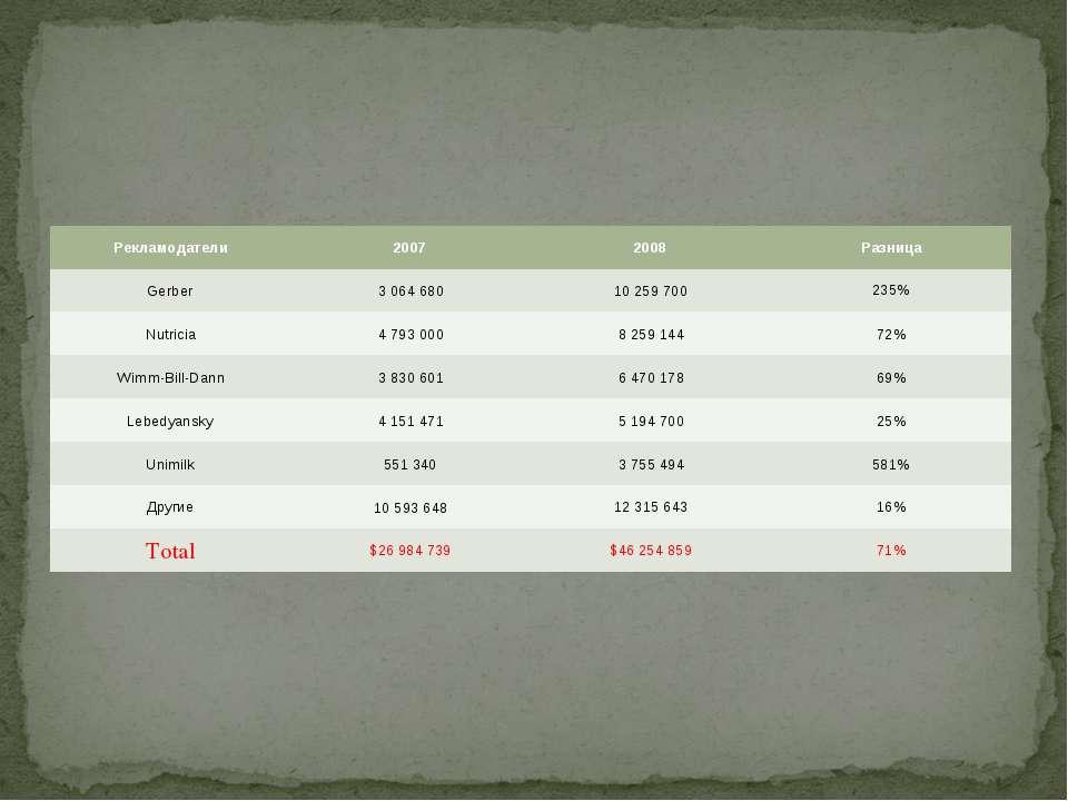 Рекламодатели 2007 2008 Разница Gerber 3 064 680 10 259 700 235% Nutricia 4 7...