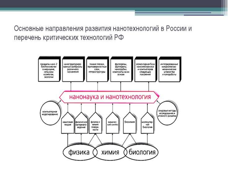 Основные направления развития нанотехнологий в России и перечень критических ...