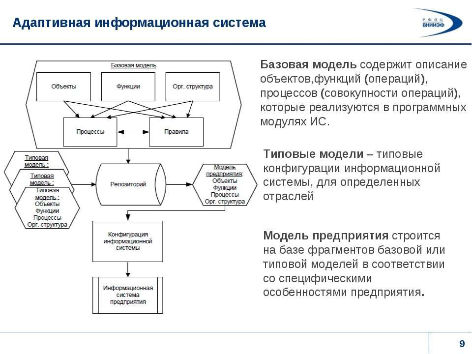 Адаптивная информационная система Базовая модель содержит описание объектов,ф...