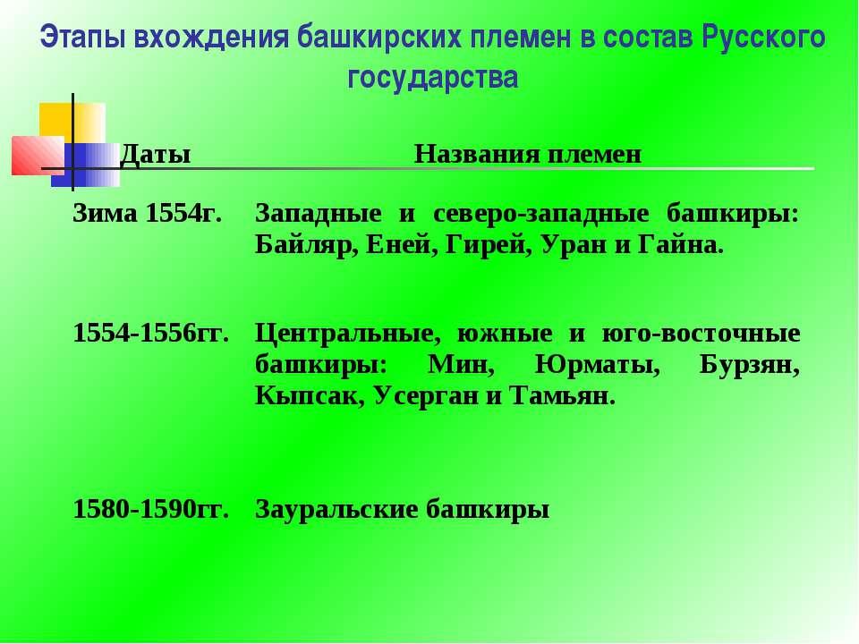 Этапы вхождения башкирских племен в состав Русского государства