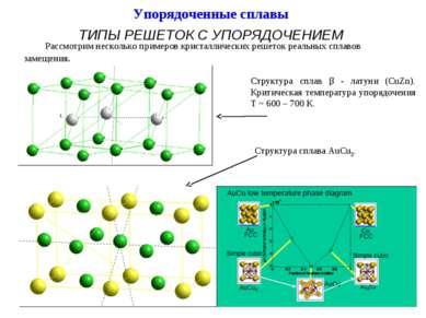 Упорядоченные сплавы ТИПЫ РЕШЕТОК С УПОРЯДОЧЕНИЕМ Структура сплав β - латуни ...
