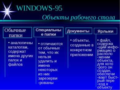 WINDOWS-95 Объекты рабочего стола Обычные папки Специальные папки Документы Я...