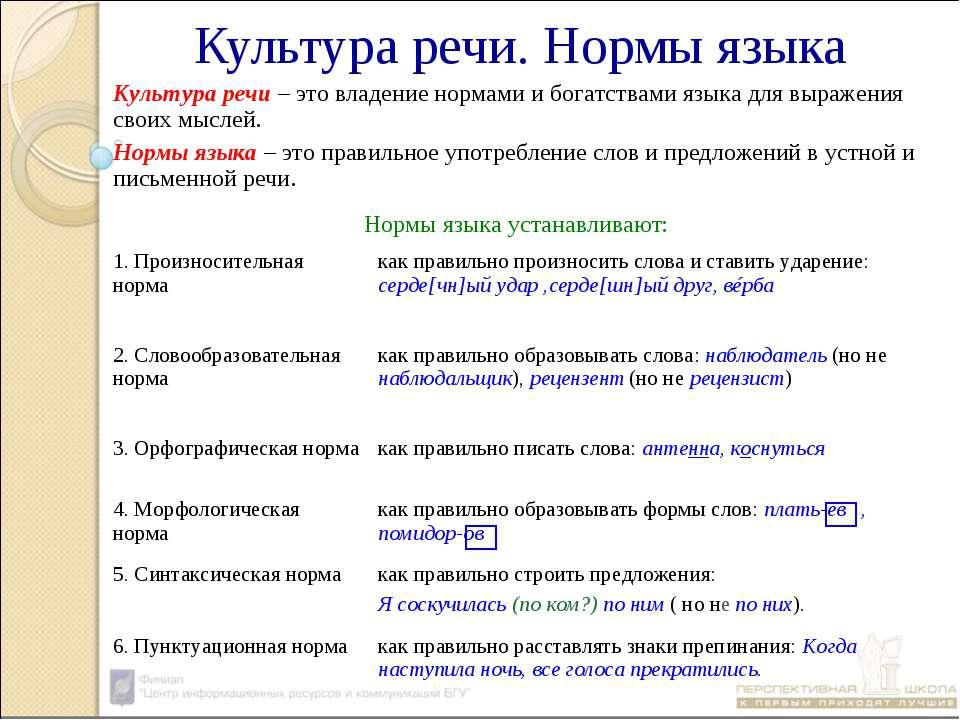 Культура речи. Нормы языка Культура речи – это владение нормами и богатствами...