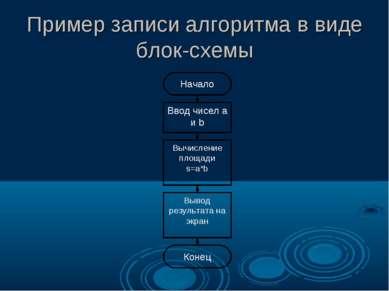 Пример записи алгоритма в виде блок-схемы