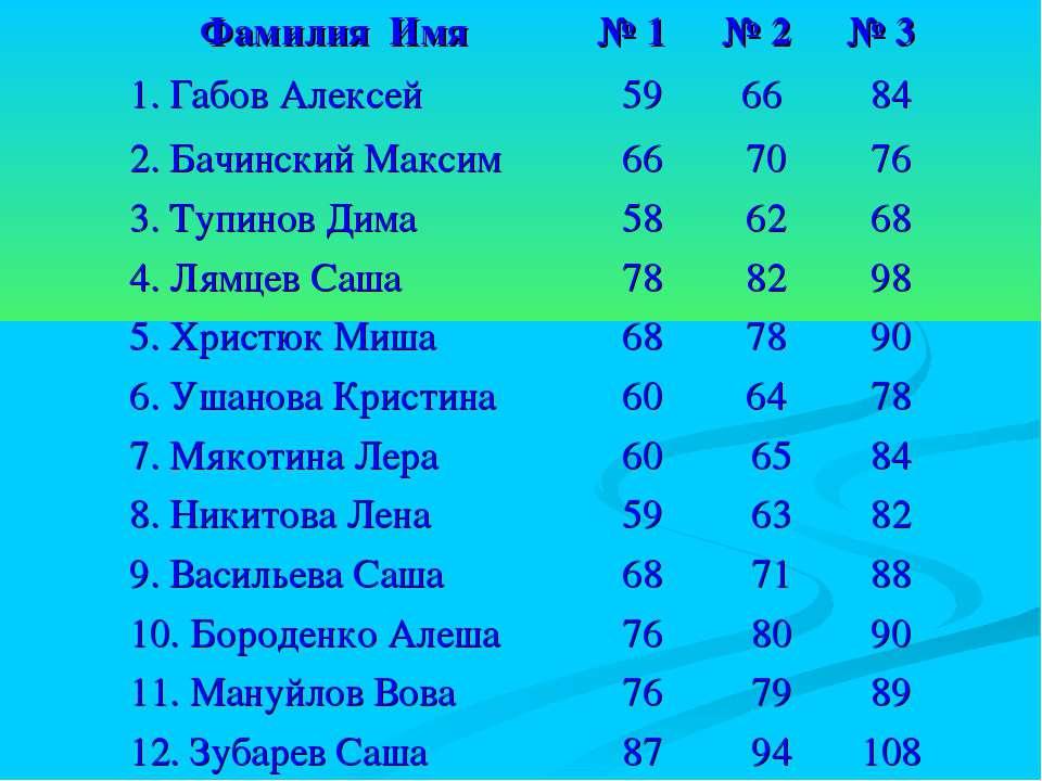 Фамилия Имя № 1 № 2 № 3 1. Габов Алексей 59 66 84 2. Бачинский Максим 66 70 7...