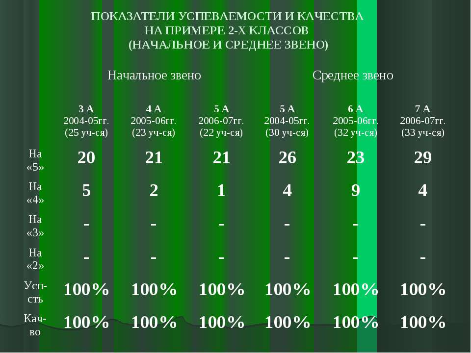 ПОКАЗАТЕЛИ УСПЕВАЕМОСТИ И КАЧЕСТВА НА ПРИМЕРЕ 2-Х КЛАССОВ (НАЧАЛЬНОЕ И СРЕДНЕ...