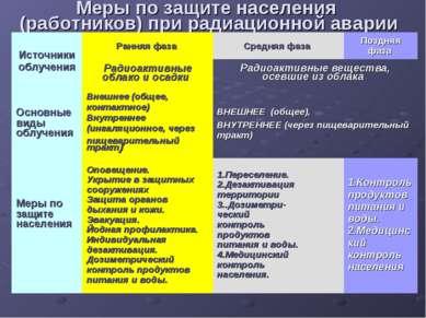Меры по защите населения (работников) при радиационной аварии Источники облуч...
