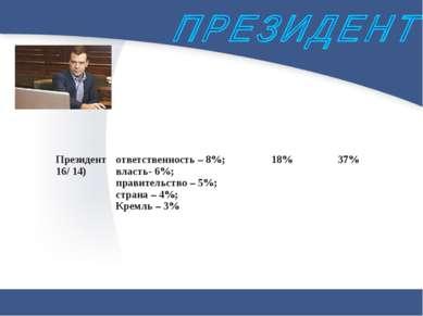 Президент 16/ 14) ответственность – 8%; власть- 6%; правительство – 5%; стран...