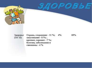 Здоровье (14/ 15) Охрана, сохранение - 11 %; закаливание -11%; . крепкое, хор...
