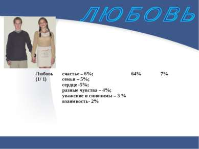 Любовь (1/ 1) счастье – 6%; семья – 5%; сердце -5%; разные чувства – 4%; уваж...