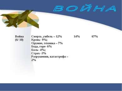 Война (6/ 10) Смерть ,гибель – 12% Кровь- 9%; Оружие, техника – 7% Беда, горе...