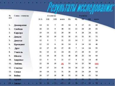№ п/п Слова - стимулы 11 классы 9 классы 11 А 11Б 11В всего 9А 9Б 9В 9Д всего...