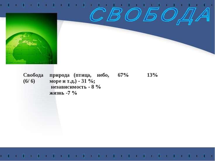 Свобода (6/ 6) природа (птица, небо, море и т.д.) - 31 %; независимость - 8 %...