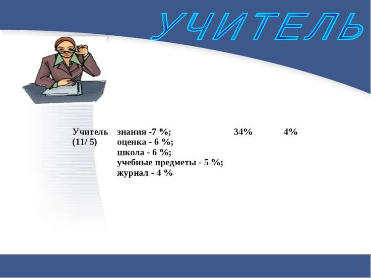 Учитель (11/ 5) знания -7 %; оценка - 6 %; школа - 6 %; учебные предметы - 5 ...
