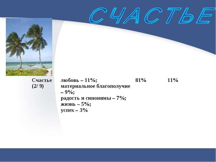 Счастье (2/ 9) любовь – 11%; материальное благополучие – 9%; радость и синони...