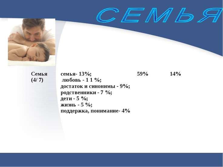 Семья (4/ 7) семья- 13%; любовь - 1 1 %; достаток и синонимы - 9%; родственни...
