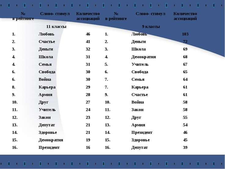 № в рейтинге Слово- стимул Количество ассоциаций № в рейтинге Слово- стимул К...
