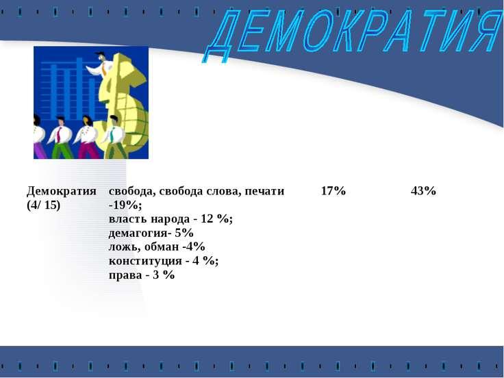 Демократия (4/ 15) свобода, свобода слова, печати -19%; власть народа - 12 %;...