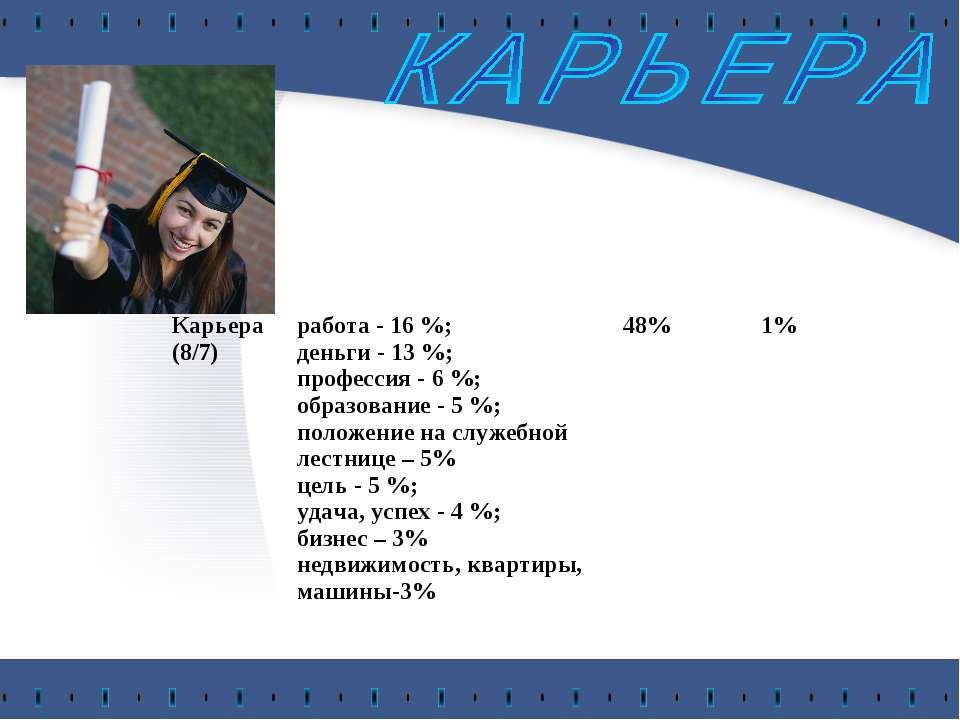 Карьера (8/7) работа - 16 %; деньги - 13 %; профессия - 6 %; образование - 5 ...