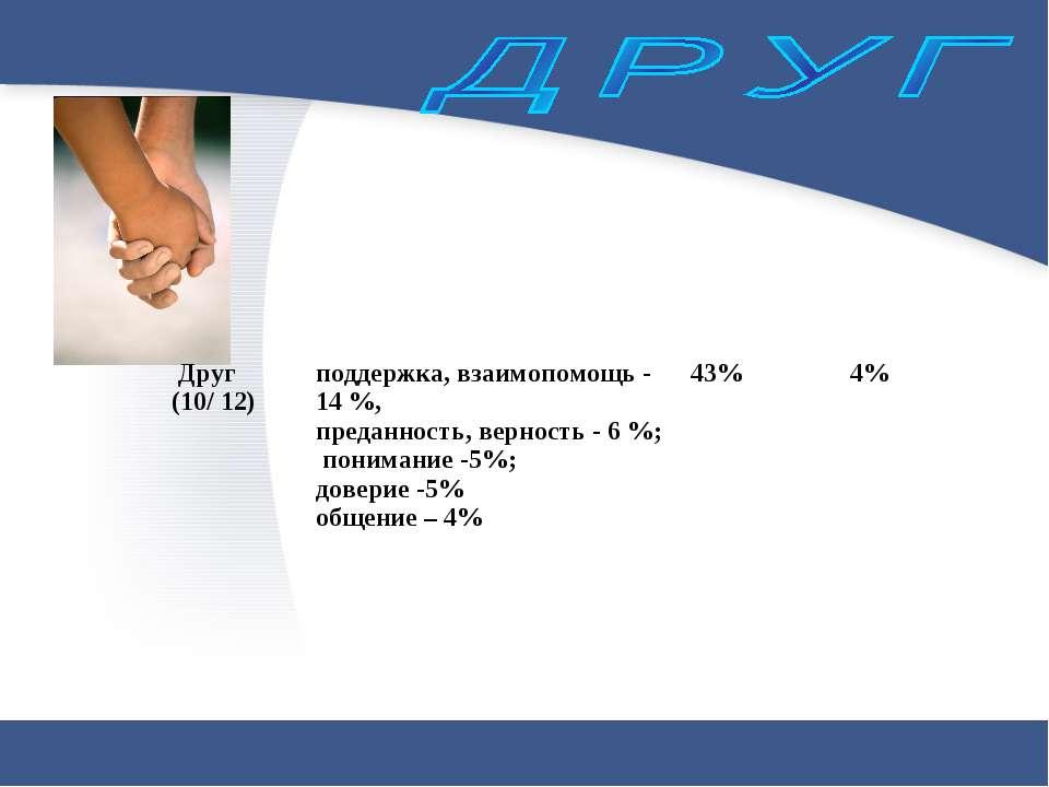 Друг (10/ 12) поддержка, взаимопомощь - 14 %, преданность, верность - 6 %; по...