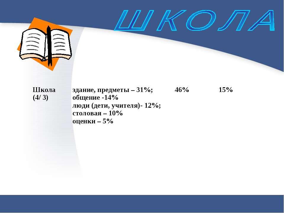 Школа (4/ 3) здание, предметы – 31%; общение -14% люди (дети, учителя)- 12%; ...