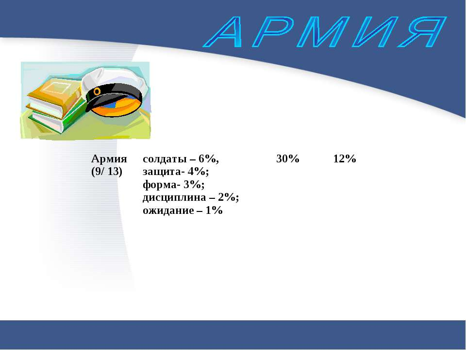 Армия (9/ 13) солдаты – 6%, защита- 4%; форма- 3%; дисциплина – 2%; ожидание ...