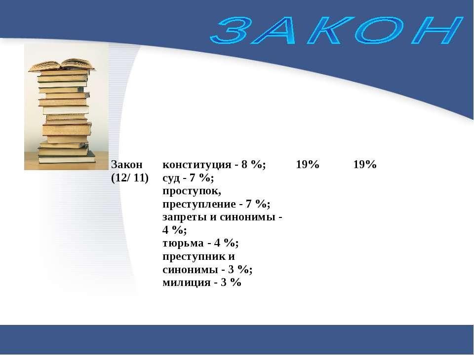 Закон (12/ 11) конституция - 8 %; суд - 7 %; проступок, преступление - 7 %; з...