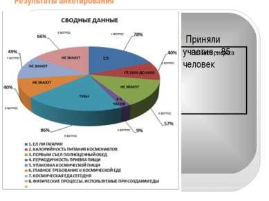 Результаты анкетирования Приняли участие - 85 человек Вставка рисунка