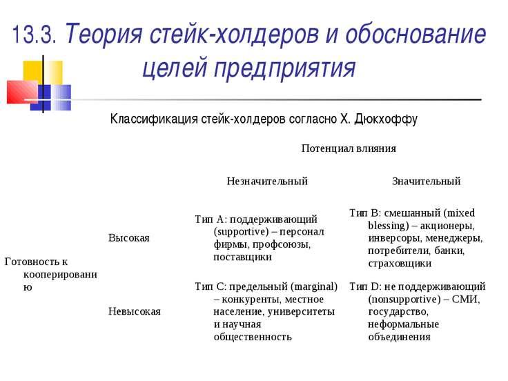 13.3. Теория стейк-холдеров и обоснование целей предприятия Классификация сте...