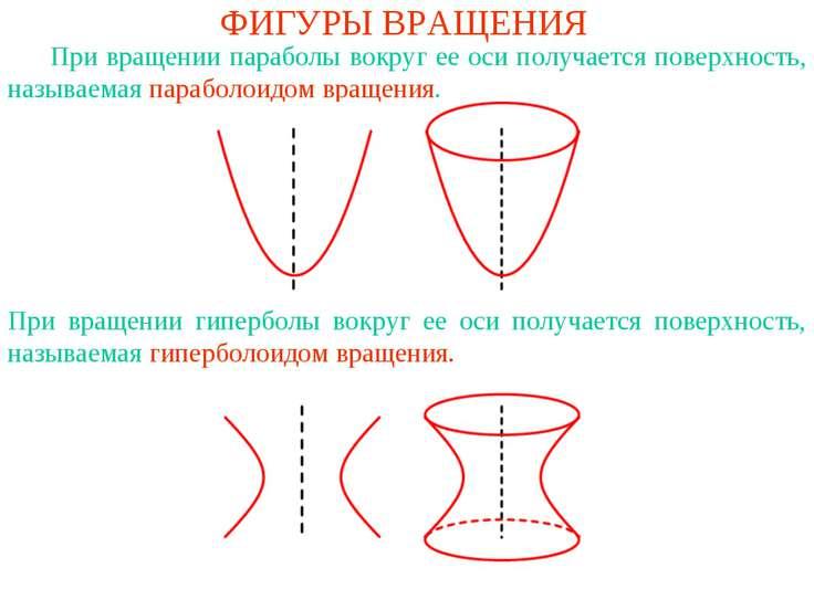 ФИГУРЫ ВРАЩЕНИЯ При вращении параболы вокруг ее оси получается поверхность, н...