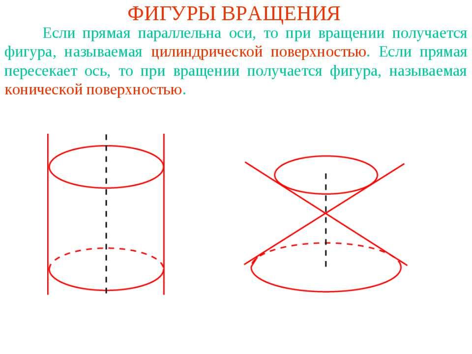 ФИГУРЫ ВРАЩЕНИЯ Если прямая параллельна оси, то при вращении получается фигур...